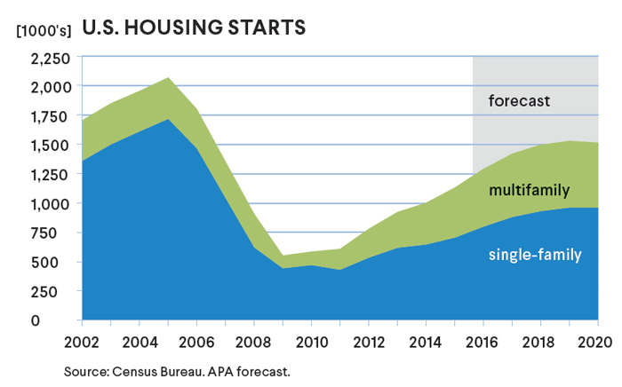 2020 Housing Starts